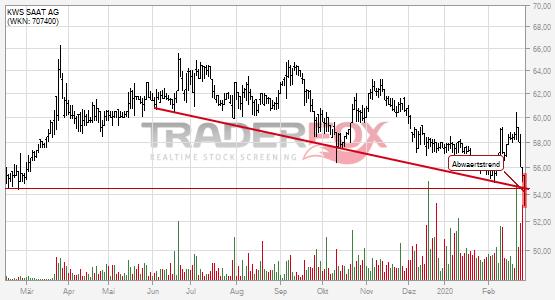 Charttechnik bei KWS SAAT AG trübt sich ein! Abwärtstrend nach unten verlassen.