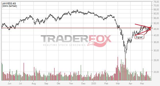 Aktueller Aktienkurs Siemens