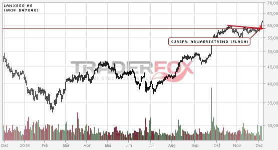 Charttechnik bei LANXESS AG hellt sich auf. Kurzfristiger flacher Abwärtstrend gebrochen.