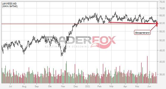 Charttechnik bei LANXESS AG trübt sich ein! Abwärtstrend nach unten verlassen.