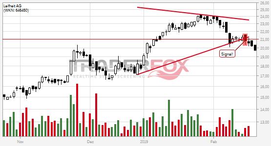 Charttechnik bei Leifheit AG trübt sich ein! Keil nach unten verlassen.