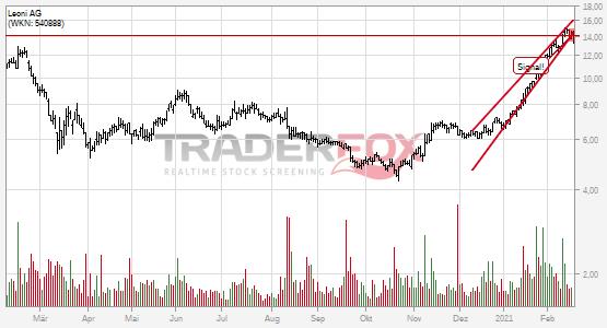 Charttechnik bei Leoni AG trübt sich ein! Steigender Keil nach unten verlassen.
