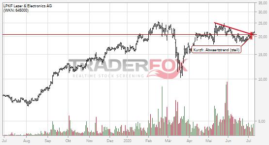 Charttechnik bei LPKF Laser & Electronics AG hellt sich auf. Kurzfristiger steiler Abwärtstrend gebrochen.