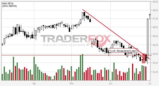 Charttechnik bei MAN SE St hellt sich auf. Kurzfristiger steiler Abwärtstrend gebrochen.
