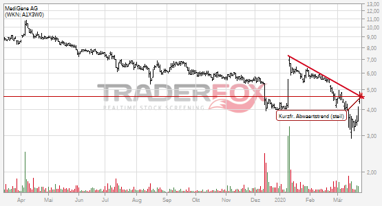 Charttechnik bei MediGene AG hellt sich auf. Kurzfristiger steiler Abwärtstrend gebrochen.