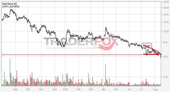 Charttechnik bei MediGene AG trübt sich ein! Fallender Keil nach unten verlassen.