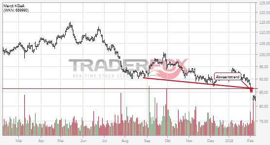 Charttechnik bei Merck KGaA trübt sich ein! Abwärtstrend nach unten verlassen.