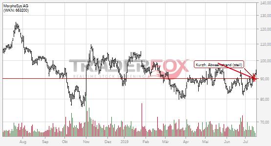 Charttechnik bei MorphoSys AG hellt sich auf. Kurzfristiger steiler Abwärtstrend gebrochen.