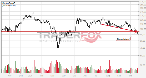 Charttechnik bei MorphoSys AG trübt sich ein! Abwärtstrend nach unten verlassen.