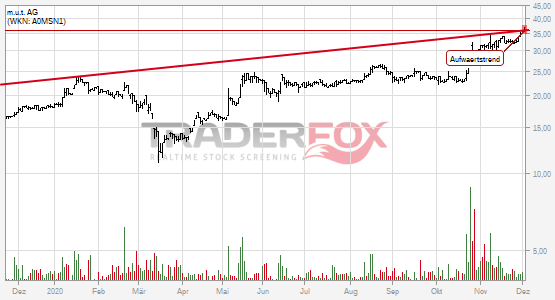 Charttechnik bei m.u.t. AG hellt sich auf. Aufwärtstrend gebrochen.