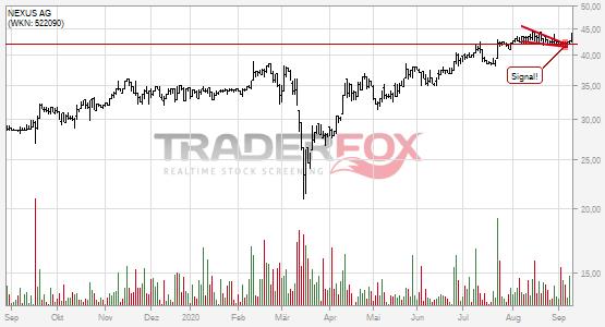 Charttechnik bei NEXUS AG hellt sich auf. Fallender Keil gebrochen.