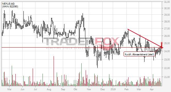 Charttechnik bei NEXUS AG hellt sich auf. Kurzfristiger steiler Abwärtstrend gebrochen.