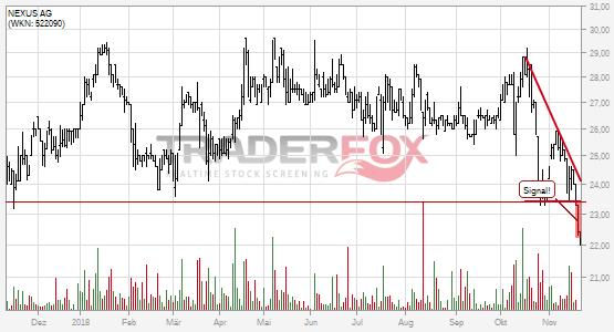 Charttechnik bei NEXUS AG trübt sich ein! Keil nach unten verlassen.