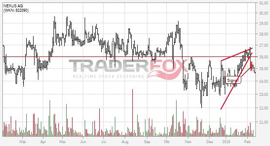 Charttechnik bei NEXUS AG trübt sich ein! Steigender Keil nach unten verlassen.
