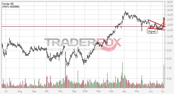 Charttechnik bei Nordex SE hellt sich auf. Fallender Keil gebrochen.