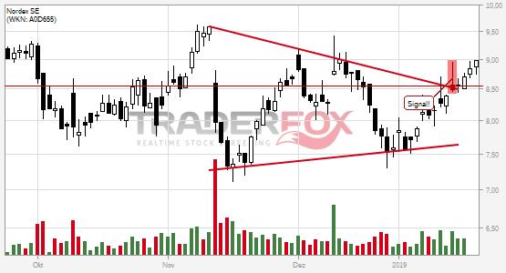 Charttechnik bei Nordex SE hellt sich auf. Keil gebrochen.