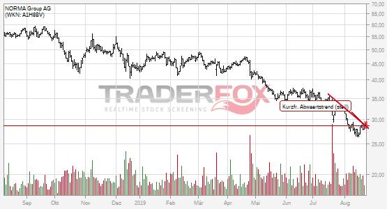 Charttechnik bei NORMA Group AG hellt sich auf. Kurzfristiger steiler Abwärtstrend gebrochen.