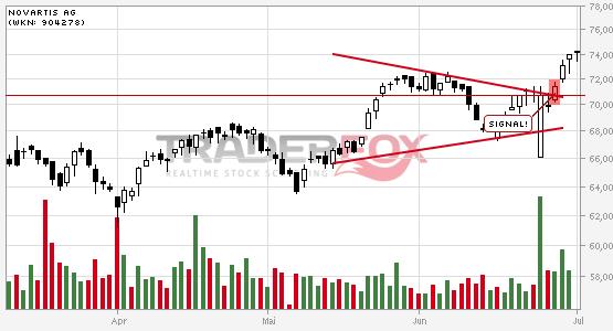 Charttechnik bei Novartis AG hellt sich auf. Keil gebrochen.