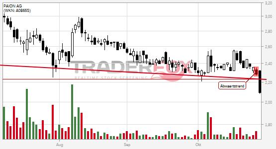 Charttechnik bei PAION AG trübt sich ein! Abwärtstrend nach unten verlassen.