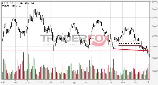 Charttechnik bei PATRIZIA Immobilien AG trübt sich ein! Abwärtstrend nach unten verlassen.