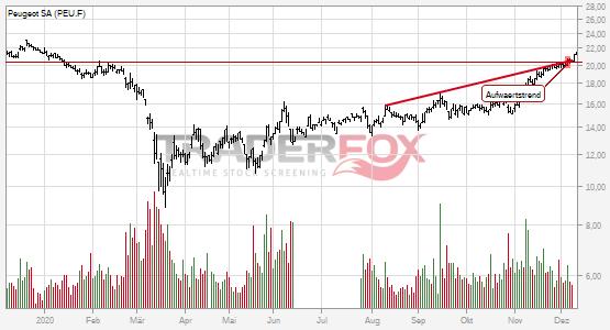 Charttechnik bei Peugeot SA hellt sich auf. Aufwärtstrend gebrochen.