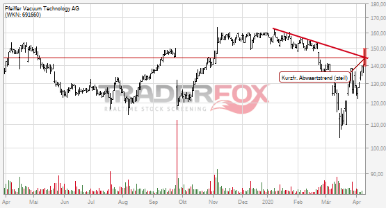 Charttechnik bei Pfeiffer Vacuum Technology AG hellt sich auf. Kurzfristiger steiler Abwärtstrend gebrochen.