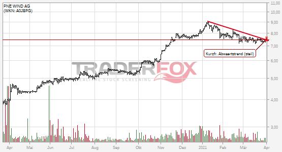Charttechnik bei PNE WIND AG hellt sich auf. Kurzfristiger steiler Abwärtstrend gebrochen.