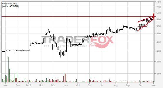 Charttechnik bei PNE WIND AG hellt sich auf. Steigender Keil gebrochen.