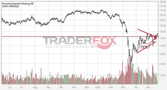 Charttechnik bei Porsche Automobil Holding SE hellt sich auf. Keil gebrochen.
