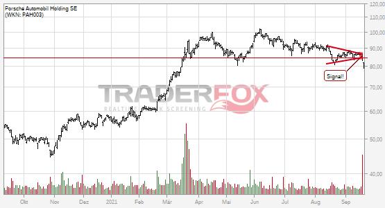 Charttechnik bei Porsche Automobil Holding SE trübt sich ein! Keil nach unten verlassen.