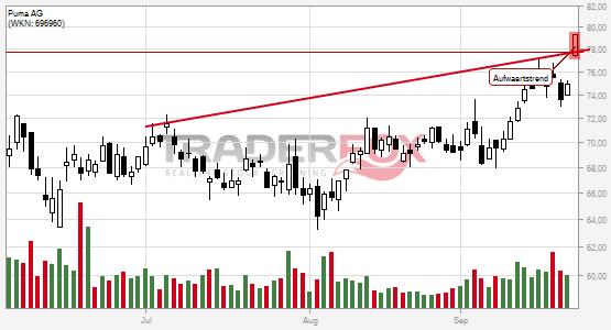 Charttechnik bei Puma AG hellt sich auf. Aufwärtstrend gebrochen.