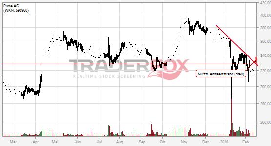 Charttechnik bei Puma AG hellt sich auf. Kurzfristiger steiler Abwärtstrend gebrochen.
