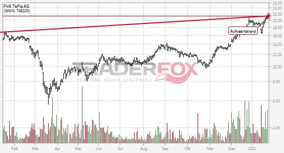 Charttechnik bei PVA TePla AG hellt sich auf. Aufwärtstrend gebrochen.