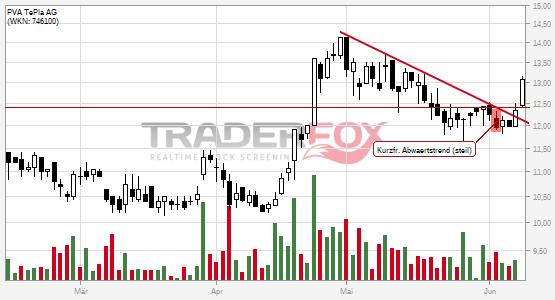 Charttechnik bei PVA TePla AG hellt sich auf. Kurzfristiger steiler Abwärtstrend gebrochen.