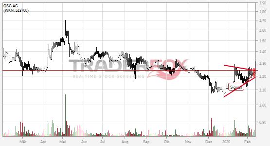 Charttechnik bei QSC AG hellt sich auf. Keil gebrochen.
