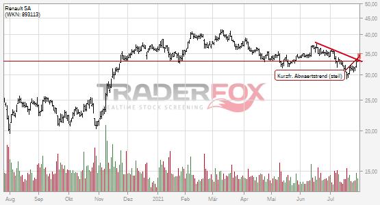 Charttechnik bei Renault SA hellt sich auf. Kurzfristiger steiler Abwärtstrend gebrochen.
