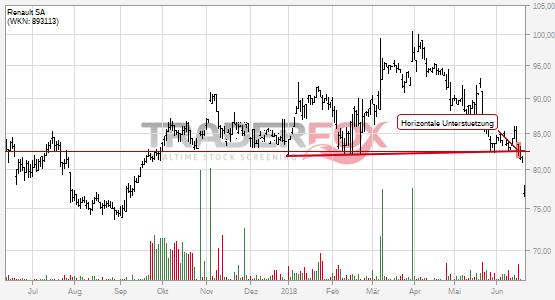 Charttechnik bei Renault SA trübt sich ein! Horizontale Unterstützung nach unten verlassen.