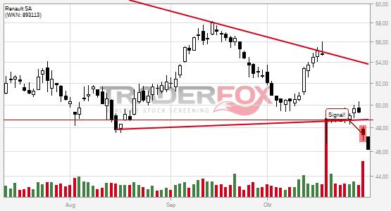 Charttechnik bei Renault SA trübt sich ein! Keil nach unten verlassen.