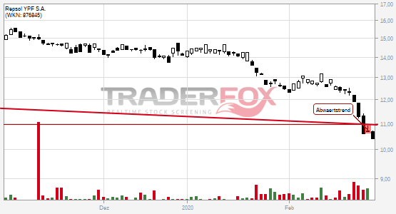 Charttechnik bei Repsol YPF S.A. trübt sich ein! Abwärtstrend nach unten verlassen.