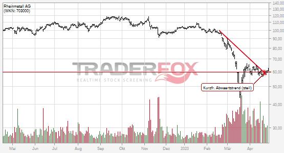 Charttechnik bei Rheinmetall AG hellt sich auf. Kurzfristiger steiler Abwärtstrend gebrochen.