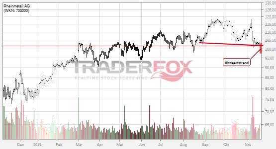 Charttechnik bei Rheinmetall AG trübt sich ein! Abwärtstrend nach unten verlassen.