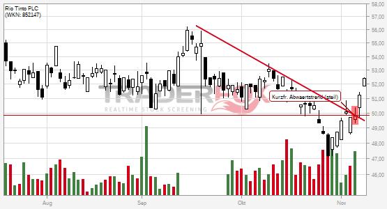 Charttechnik bei Rio Tinto PLC hellt sich auf. Kurzfristiger steiler Abwärtstrend gebrochen.