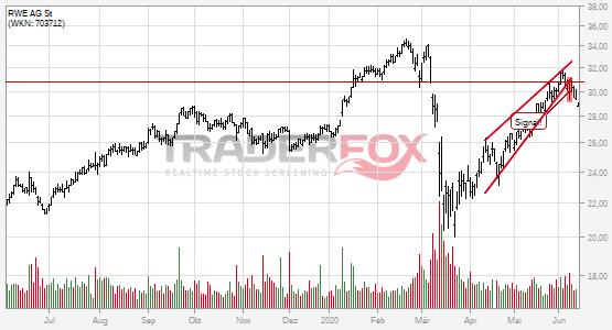 Charttechnik bei RWE AG St trübt sich ein! Steigender Keil nach unten verlassen.