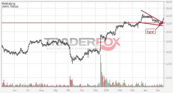Charttechnik bei RWE AG Vz hellt sich auf. Fallender Keil gebrochen.