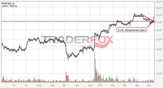 Charttechnik bei RWE AG Vz hellt sich auf. Kurzfristiger steiler Abwärtstrend gebrochen.