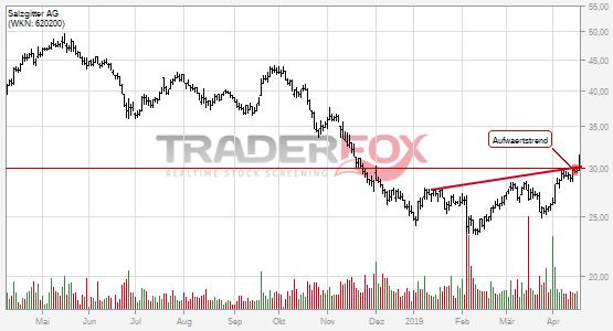 Charttechnik bei Salzgitter AG hellt sich auf. Aufwärtstrend gebrochen.