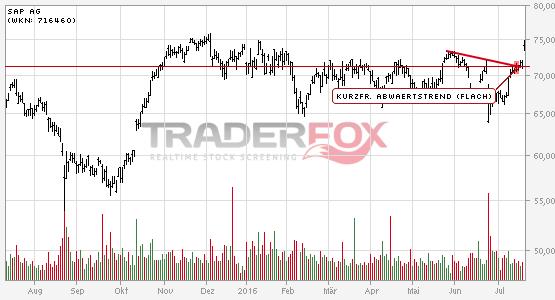 Charttechnik bei SAP AG hellt sich auf. Kurzfristiger flacher Abwärtstrend gebrochen.