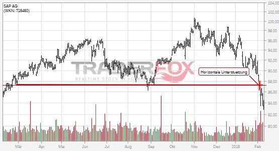 Charttechnik bei SAP AG trübt sich ein! Horizontale Unterstützung nach unten verlassen.