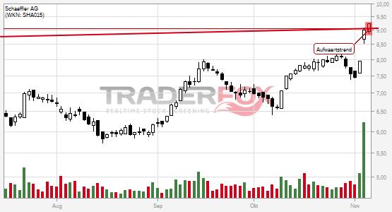 Charttechnik bei Schaeffler AG hellt sich auf. Aufwärtstrend gebrochen.