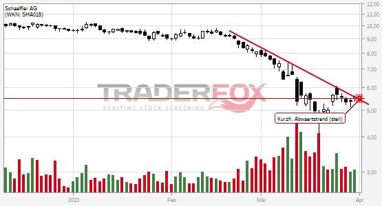 Charttechnik bei Schaeffler AG hellt sich auf. Kurzfristiger steiler Abwärtstrend gebrochen.